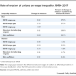 Erosion of Unions