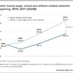 Median Hourly Wage